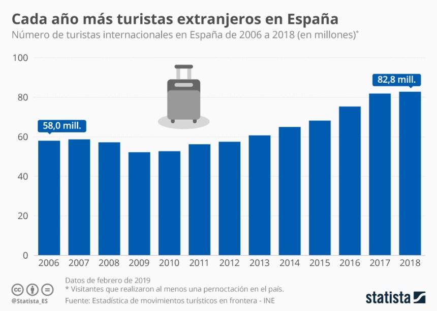 Evolución del número de turistas internacionales en España