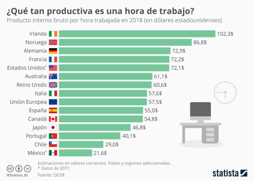 Productividad por hora trabajada (países OCDE)