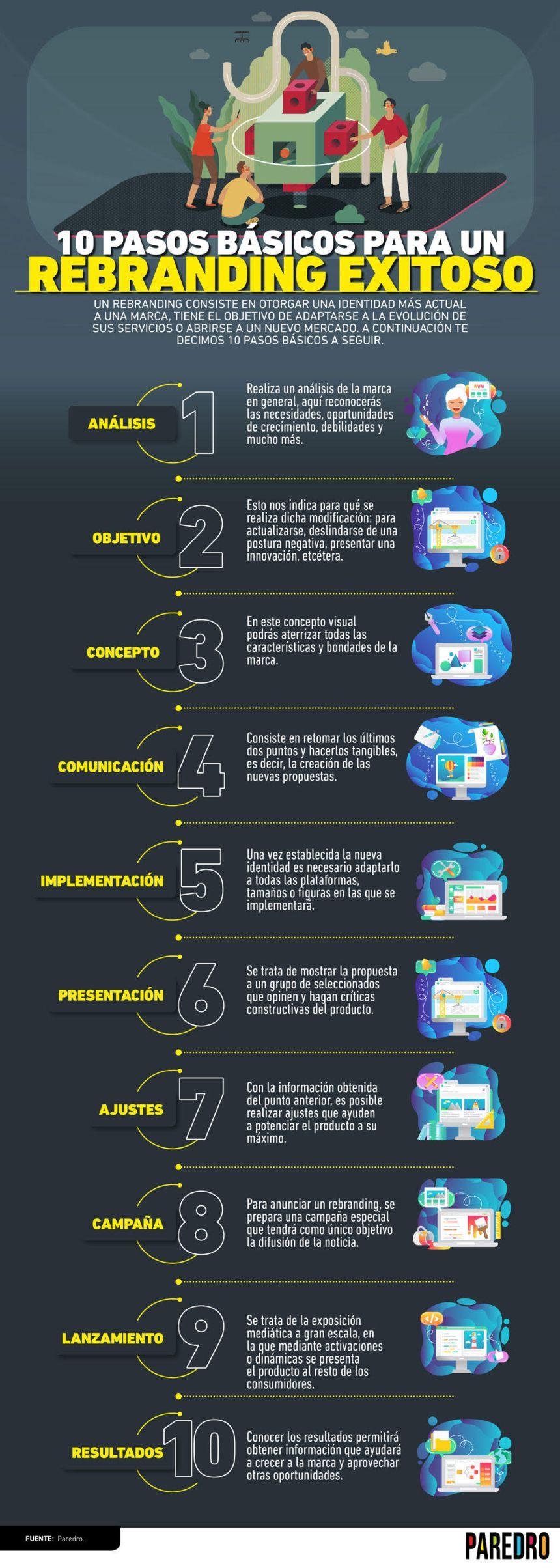10 pasos básicos para un Rebranding de éxito