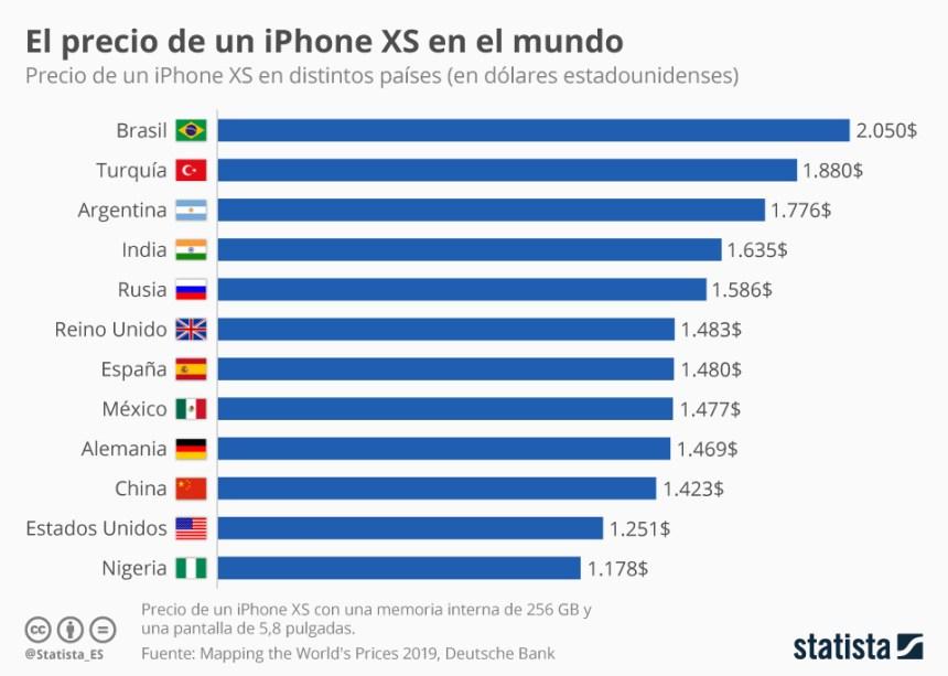 Precio del iPhone XS en algunos países del mundo