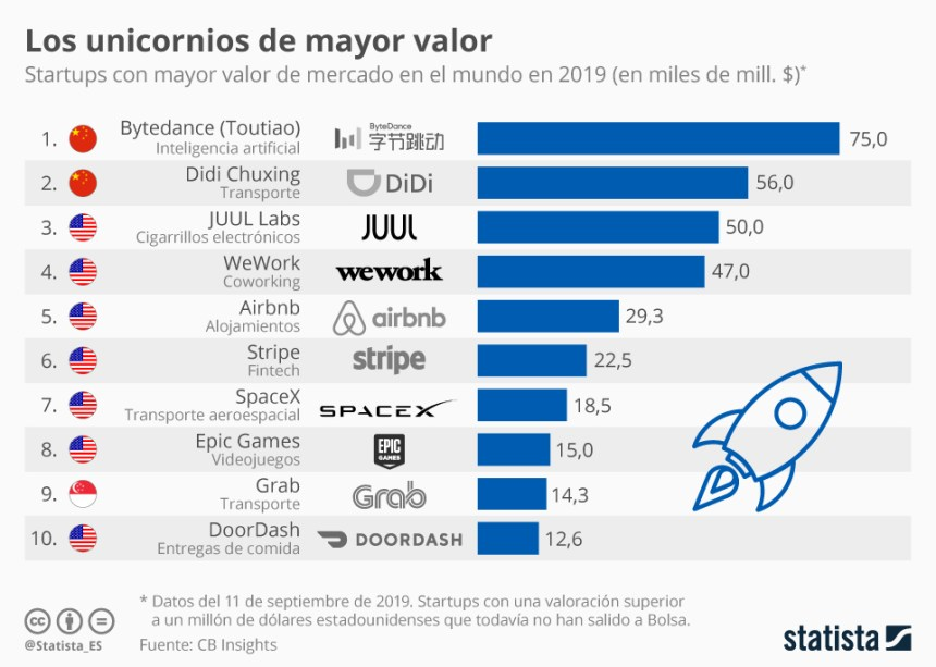 Startups de mayor valor en 2019
