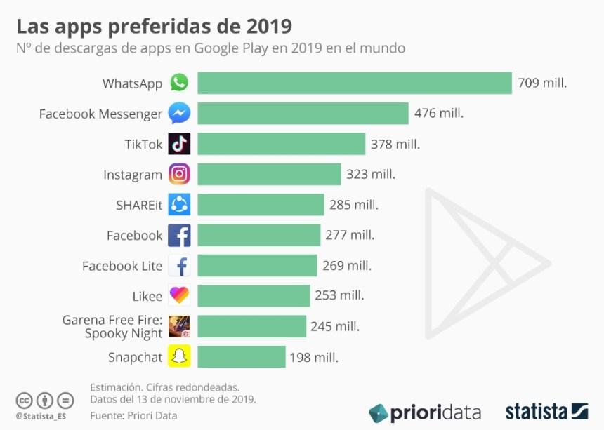 10 APPs para Android más descargadas en 2019