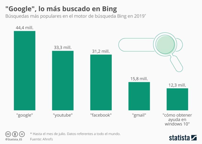 Las palabras más buscadas en Bing en 2019