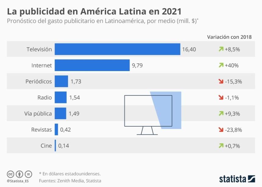 Distribución por medios de la inversión publicitaria en América Latina