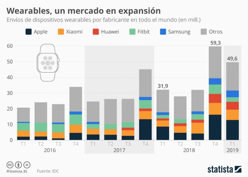 Evolución del mercado de wearables