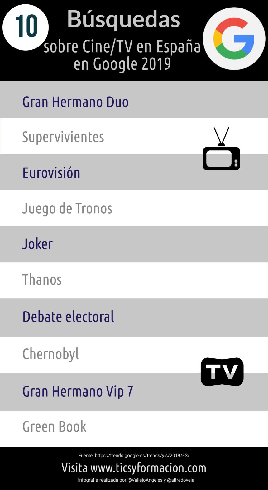 10 búsquedas sobre cine/TV más realizadas en Google en España 2019
