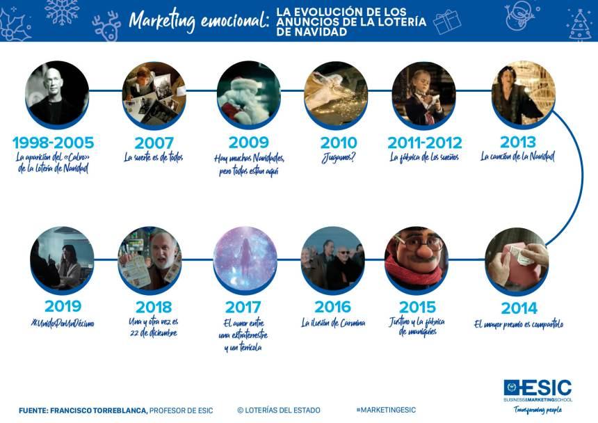 Marketing emocional: evolución anuncios lotería de Navidad