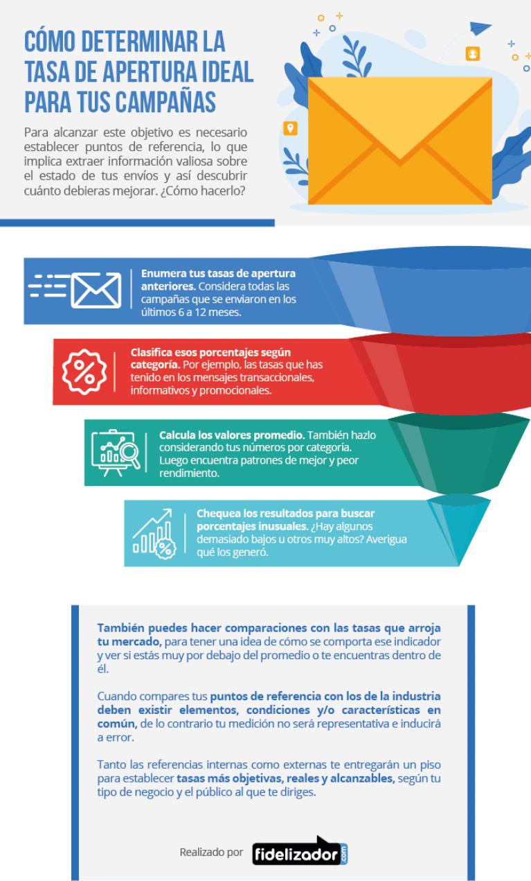 Cómo determinar la tasa de apertura ideal en Email Marketing