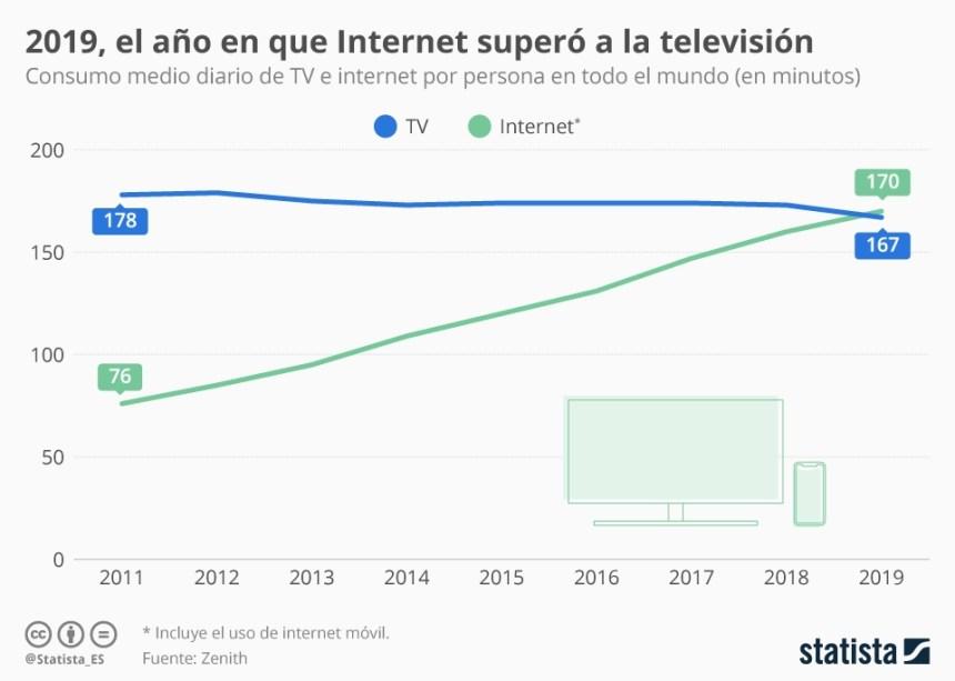 El consumo de Internet ya supera el de Televisión