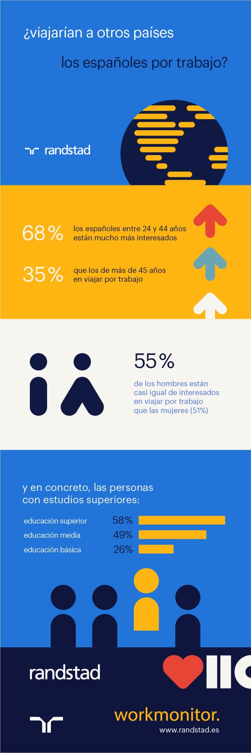 ¿Viajarían a otros países los españoles por trabajo?