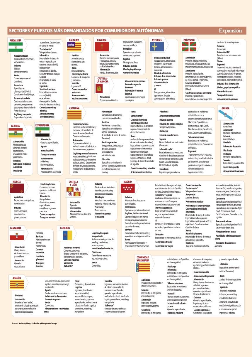 Sectores y puestos de trabajo más demandados en España (por Comunidades)