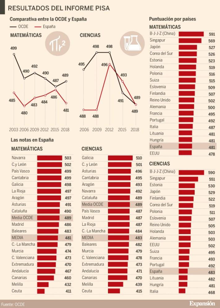 Resultados del informe PISA 2018