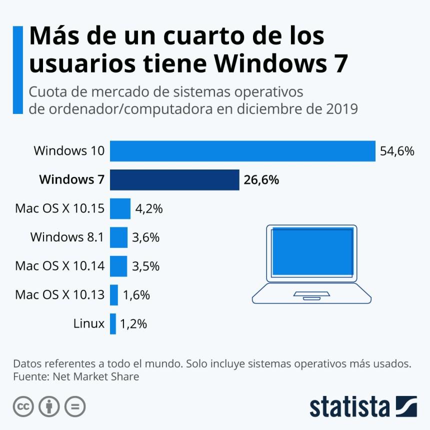 Los sistemas operativos más utilizados en ordenadores