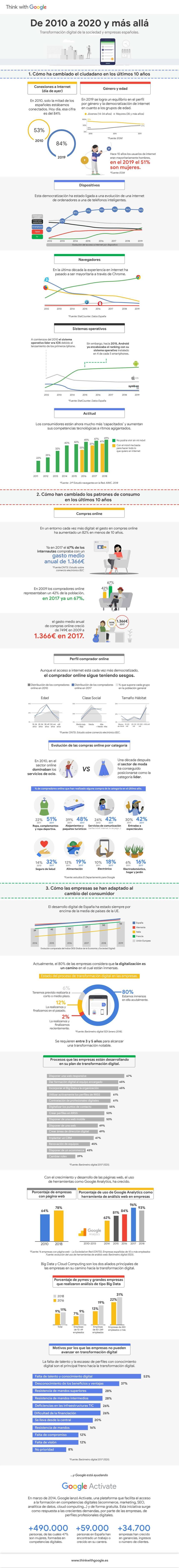 Transformación digital en España 2010-2020