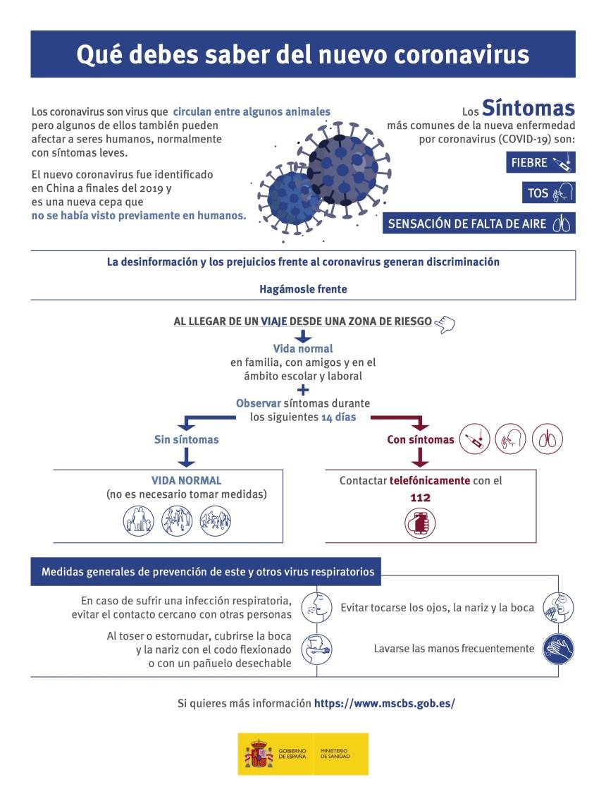 Qué debes saber sobre el nuevo Coronavirus (Covid-19)