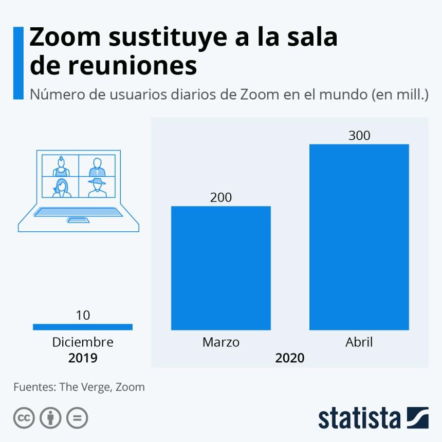 Evolución de los usuarios de Zoom