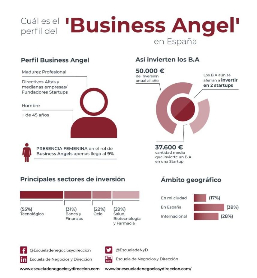 El perfil del Business Angel en España