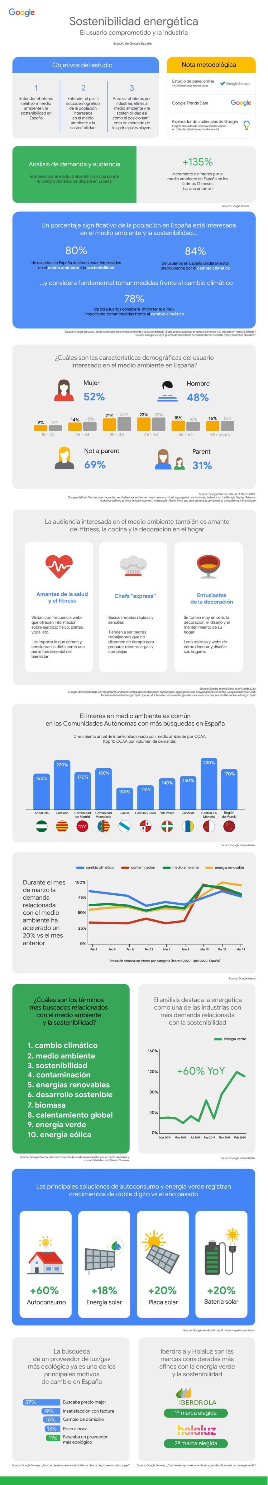 Sostenibilidad energética: el usuario comprometido y la industria
