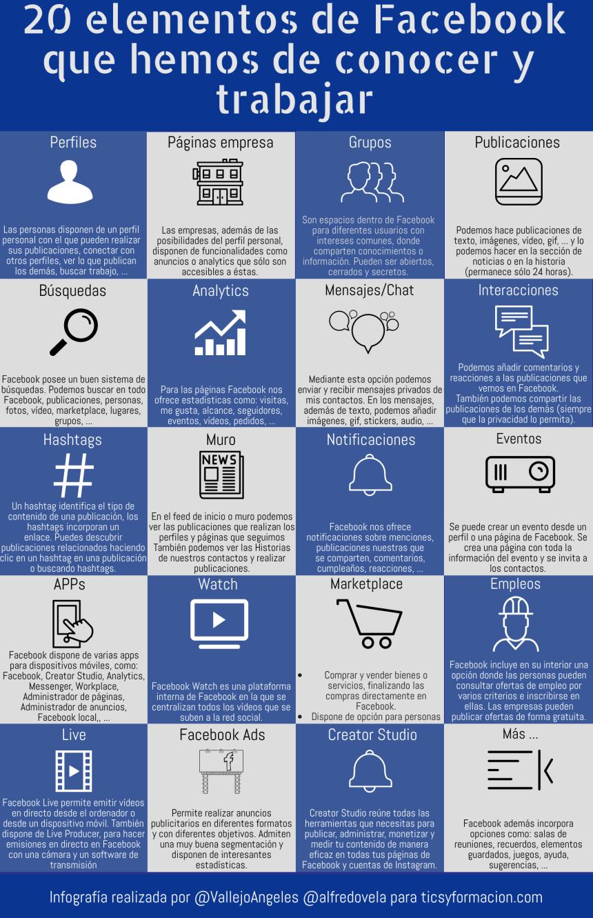 20 elementos de Facebook que hemos de conocer y trabajar