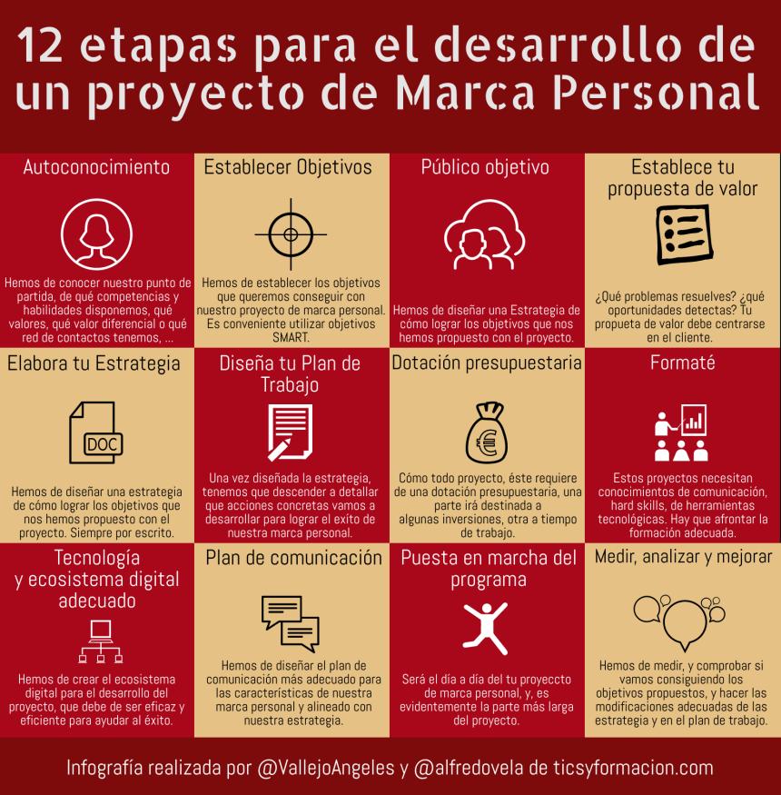12 etapas para el desarrollo de un proyecto de Marca Personal