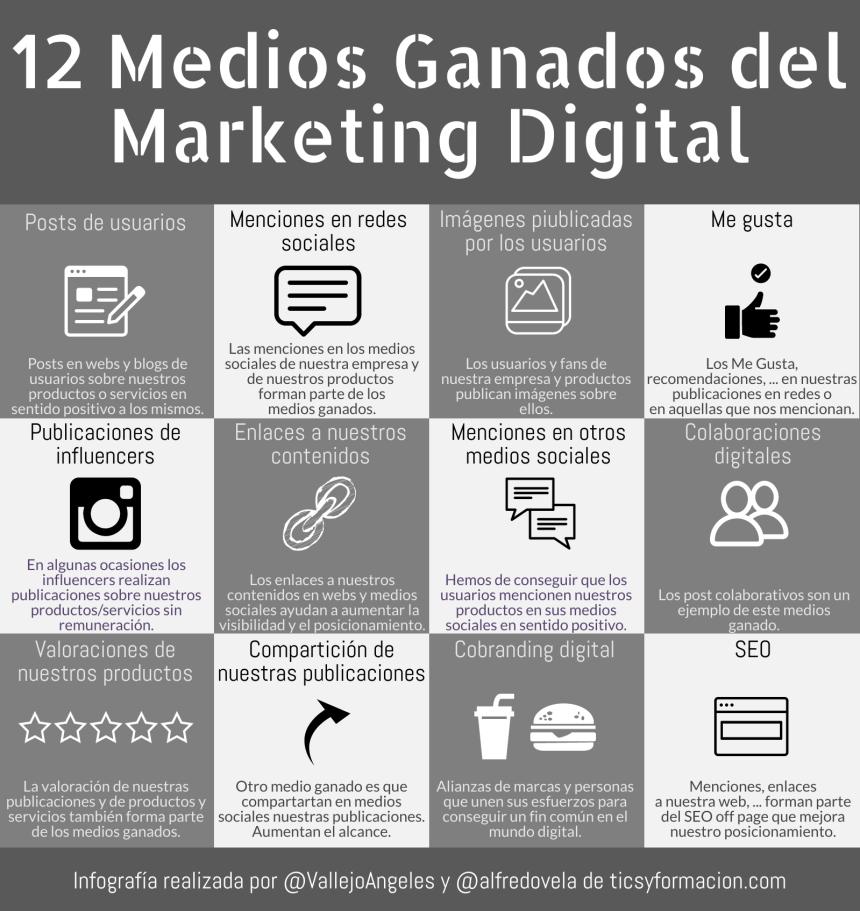 12 Medios Ganados del Marketing Digital