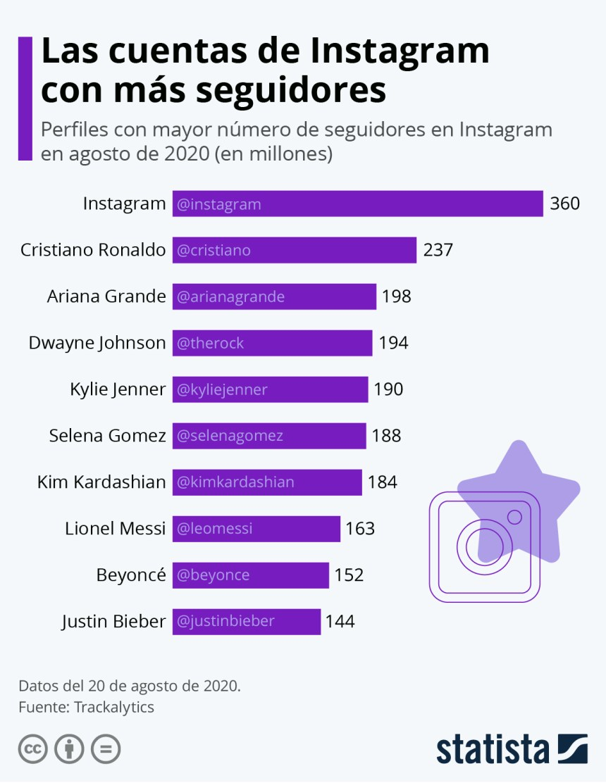 10 cuentas de Instagram con más seguidores