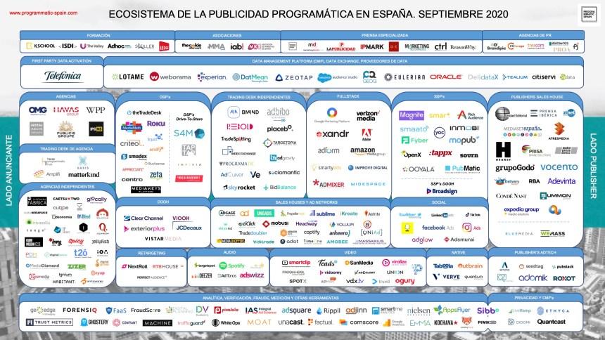 Ecosistema de la publicidad programática en España