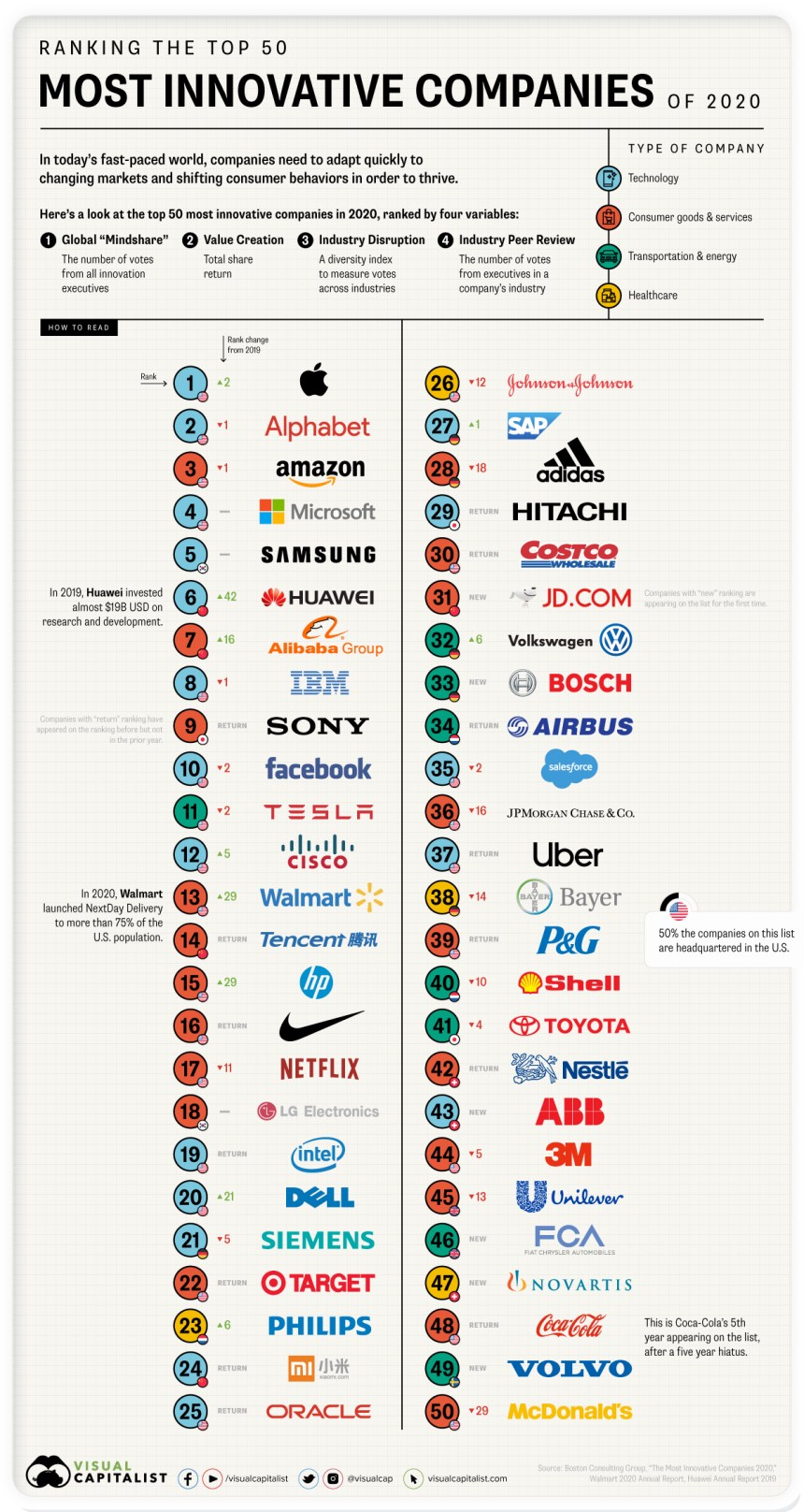 50 empresas más innovadoras de 2020