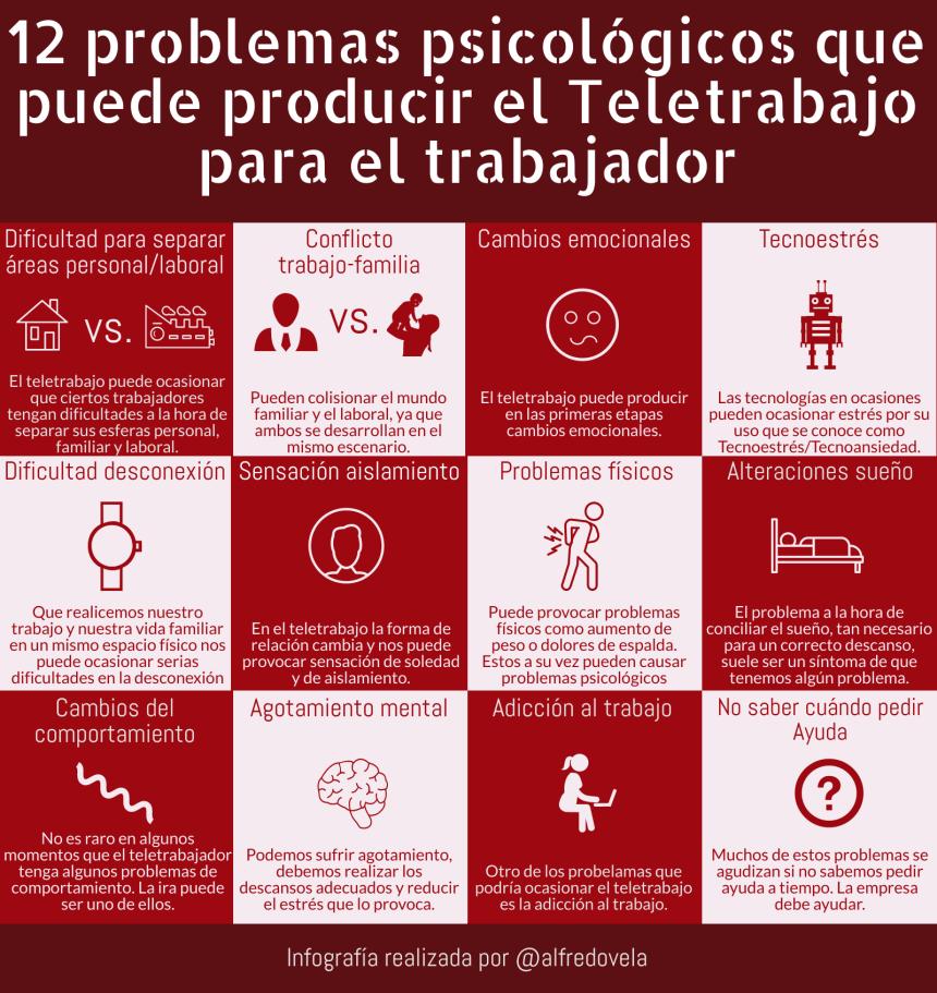 12 problemas psicológicos que puede producir el Teletrabajo para el trabajador