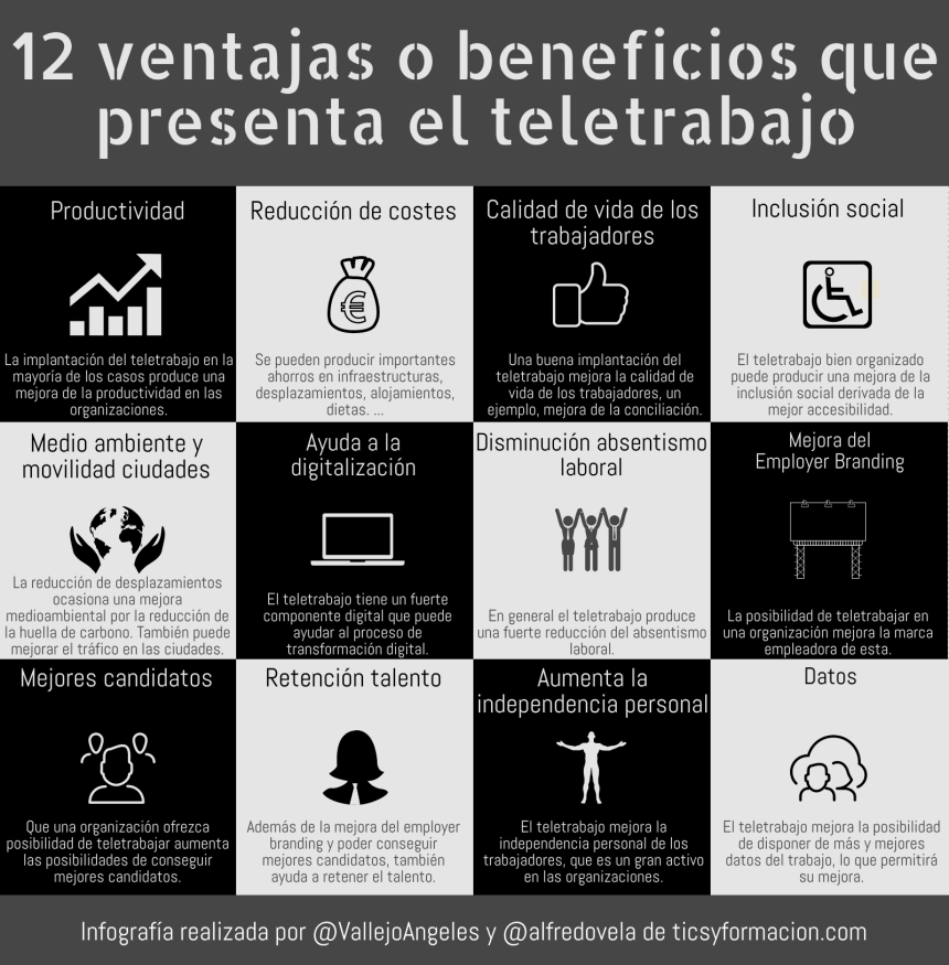 12 ventajas o beneficios que presenta el Teletrabajo