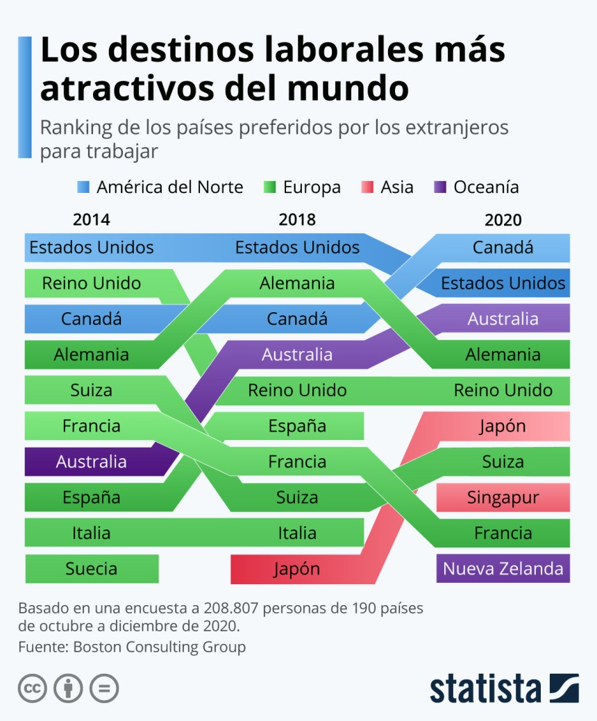 Los destinos laborales más atractivos del mundo 2020