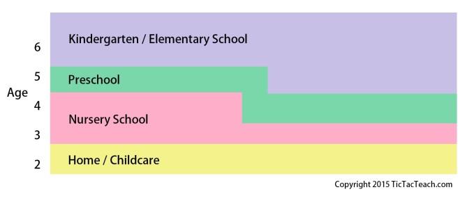 Preschool Age Schooling Age Diagram - Difference Between Kindergarten And Preschool