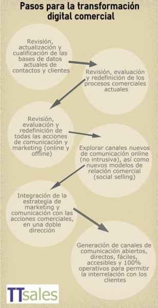 transformación comercial digital