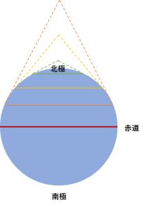 緯度と角度