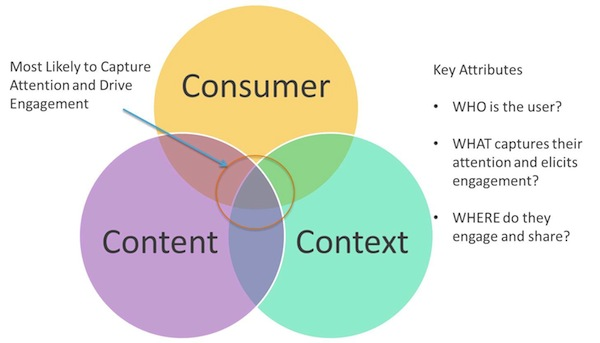 consumer-content-context-marketing