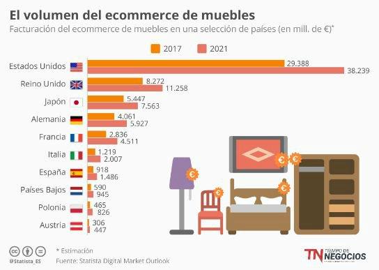 Qu se compra online y por qu comprar online resuelve dudas for Compra de muebles por internet