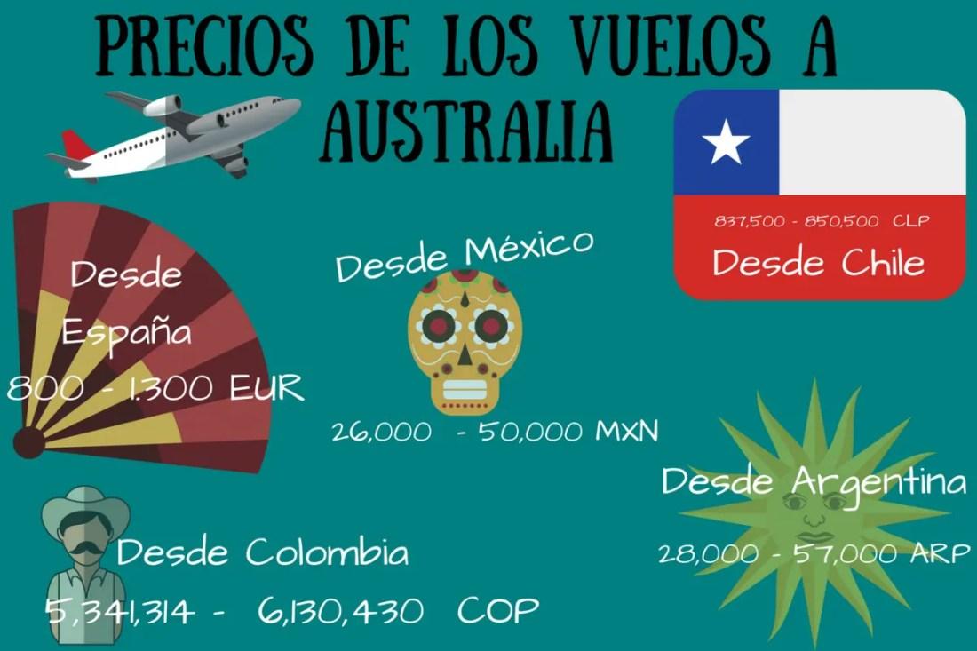 Infografía. Precio de los vuelos a Australia