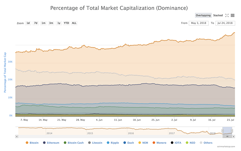 tiendientu.org-bitcoin-dominance-1