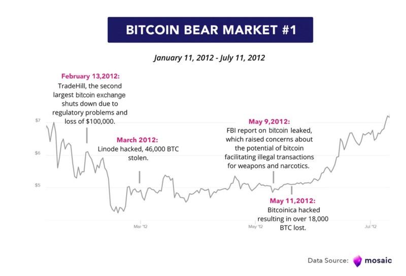tiendientu.org-bitcoin-bear-market-1