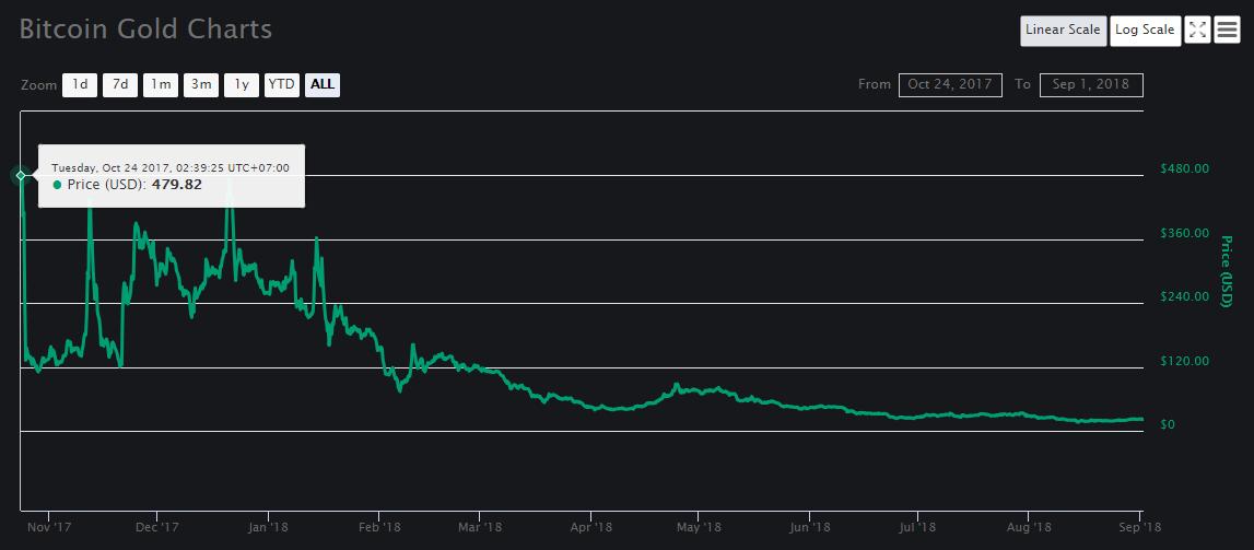 Vĩnh biệt Bitcoin Gold - Chuyện tình tan vỡ với Bittrex