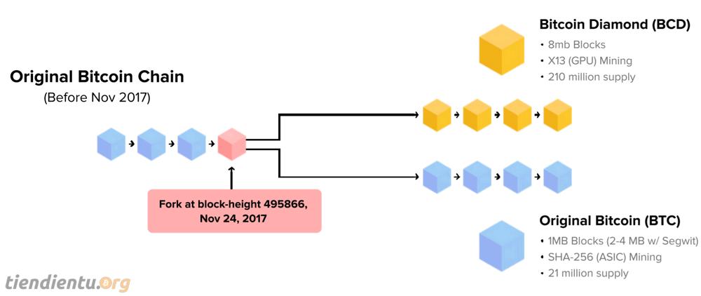 bitcoin-diamond-bcd-la-gi-tiendientu.org