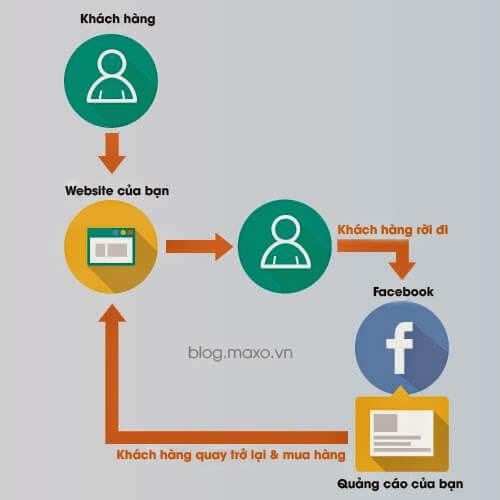 Remarketing giúp khách hàng nhận diện thương hiệu và chốt deal thành công