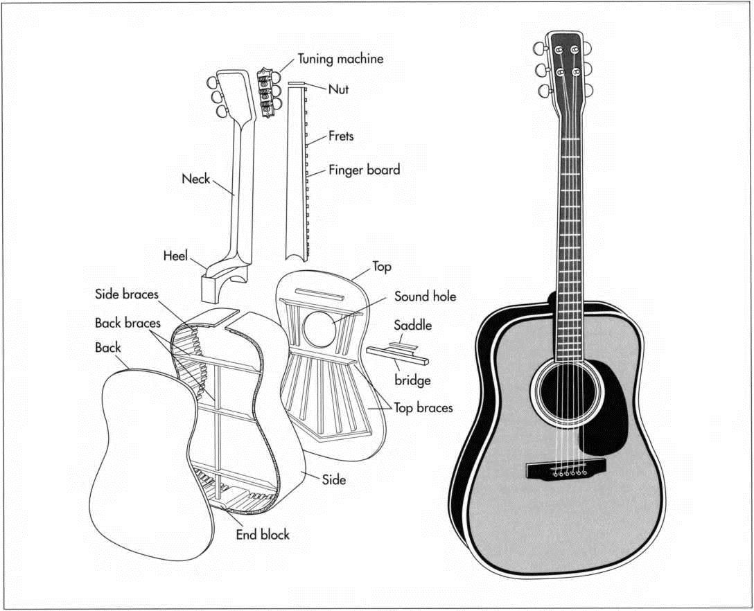 How Is A Guitar Made