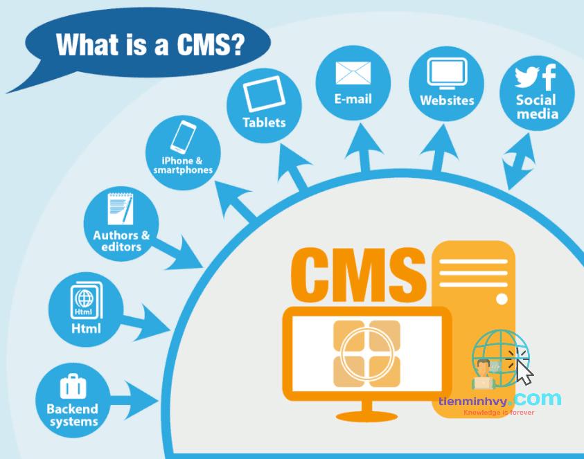 CMS là gì? một số CMS thông dụng
