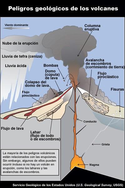 Peligros de los volcanes