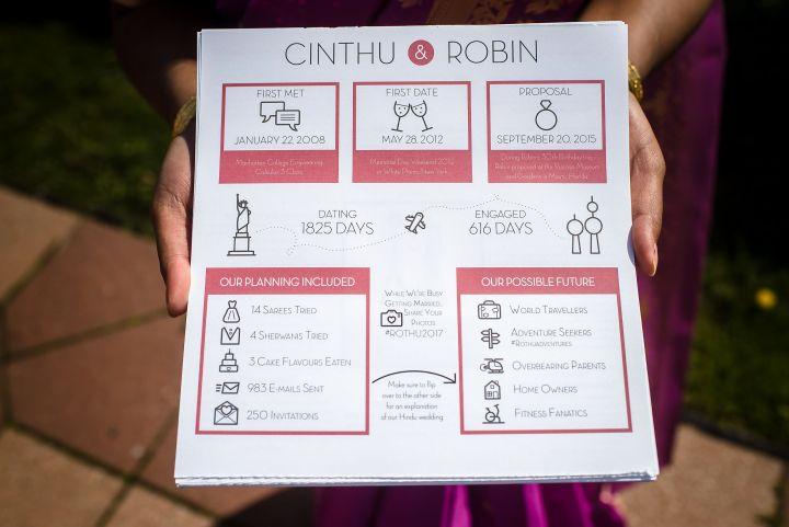 Cinthu_Robin_Hindu_Wedding_172
