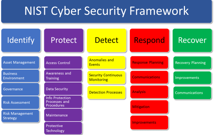 Nist Application Security