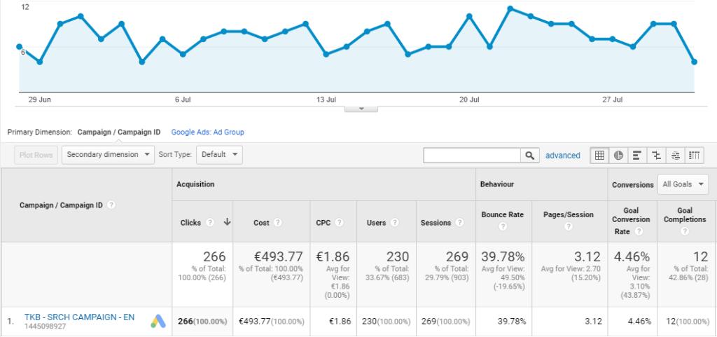 Yoga Retreats Google Analytics Data