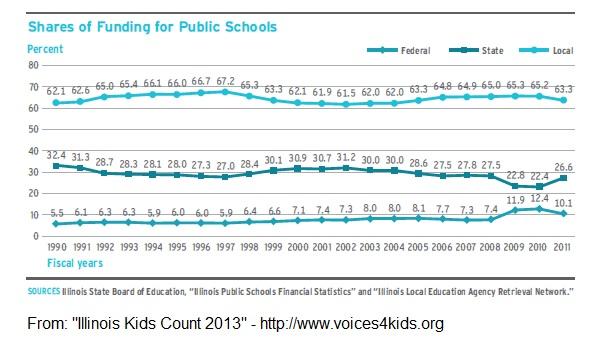 Funding_IL_Public_schools-1990-2011