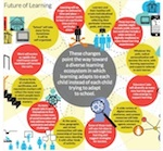multiple learning pathways with MOOCs